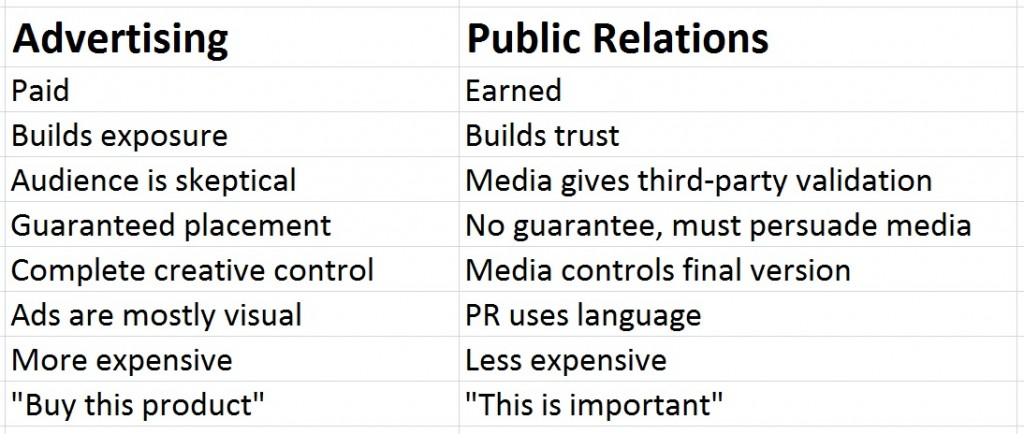 Advertising vs. Public Relations